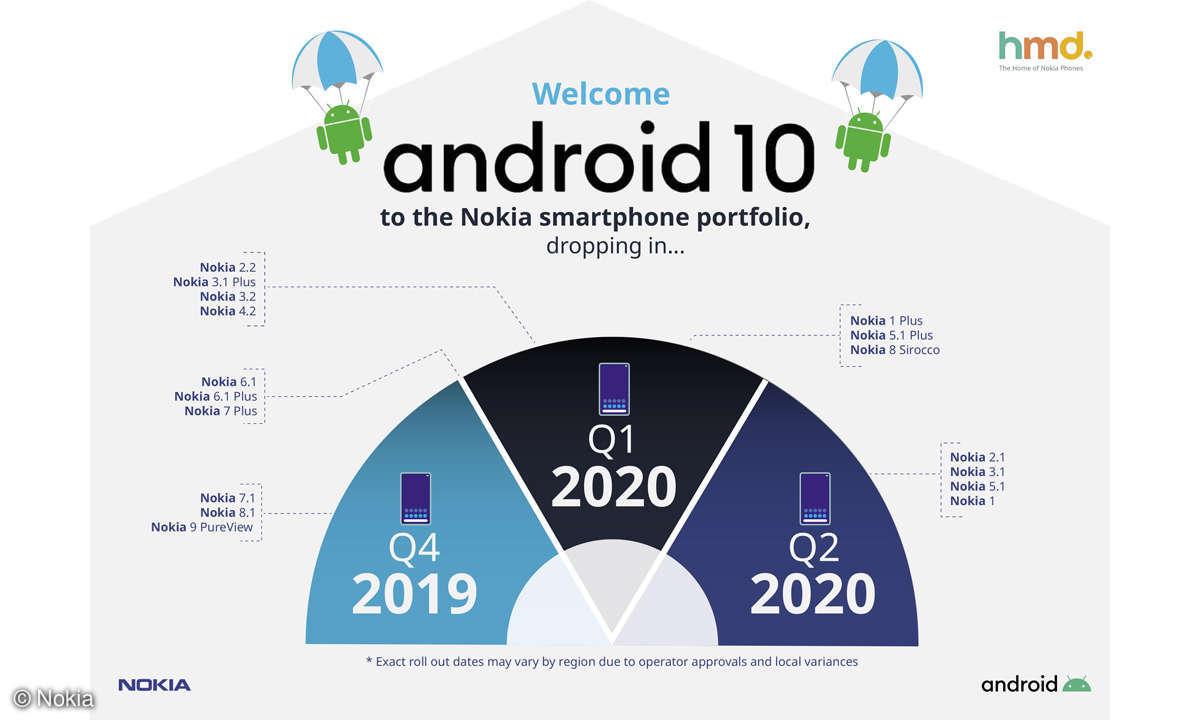 Nokias Update-Fahrplan für Android 10