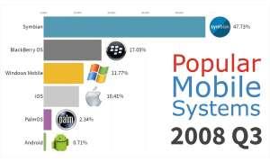 mobile betriebssysteme verbreitung