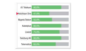 Breitbandfestnetz-Anbieter in Österreich: Kategorie-Bewertung Reaktions- u. Pufferzeiten Hutchison Drei