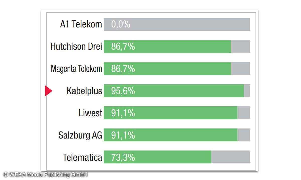 Breitbandfestnetz-Anbieter in Österreich: Kategorie-Bewertung Auflösungszeiten Kabelplus
