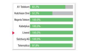 Breitbandfestnetz-Anbieter in Österreich: Kategorie-Bewertung Web-TV Liwest
