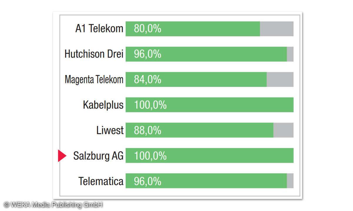Breitbandfestnetz-Anbieter in Österreich: Kategorie-Bewertung ETSI-Kepler-Referenzseite Salzburg AG
