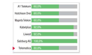 Breitbandfestnetz-Anbieter in Österreich: Kategorie-Bewertung Download-Messungen Telematica