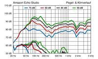 amazon_echo_studio_frequenz