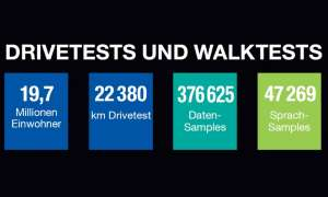 Drivetests und Walktests: Angegeben sind hier die kombinierten Werte für Deutschland, Österreich und die Schweiz
