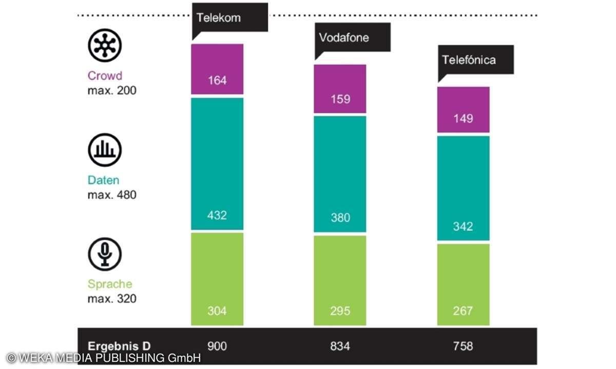 Mobilfunk-Netztest 2020 - Gesamtergebnisse Deutschland