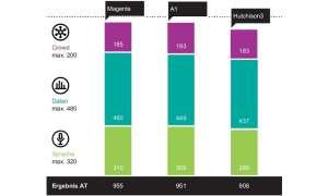 Mobilfunk-Netztest 2020 - Gesamtergebnisse Österreich
