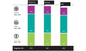 Mobilfunk-Netztest 2020 - Gesamtergebnisse Schweiz