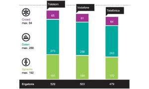 Städte-Wertung: Das beste Handy-Netz in Köln - Gesamtwertung