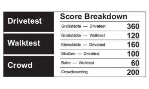 Mobilfunk Netztest - Score Breakdown im Detail