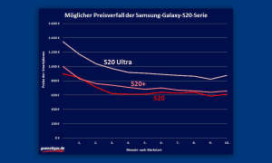 Samsung Galaxy S20 Preisverfall