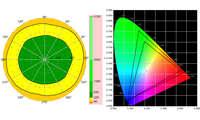Samsung Galaxy S20 Ultra Blickwinkelstabilität und Farbraum