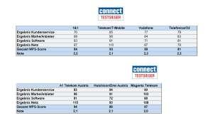 Kundenbarometer Mobilfunk B2B Gesamtergebnis