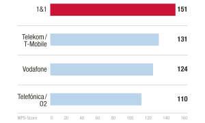 Marke/Anbieter Weiterempfehlungsrate