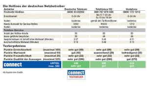 Tabelle Netzbetreiber D