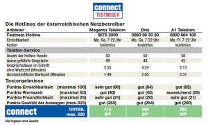 hotlines-oesterreich