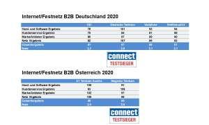Endergebnis Kundenbarometer Internet B2B 2020