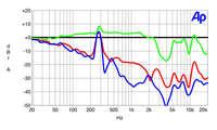 Sennheiser Momentum True Wireless 2 Noise Cancelling