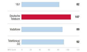 Sieger Kategorie Netz Kundenbarometer Internet B2B