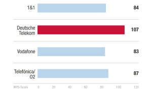 Netzstabilität Kundenbarometer Internet B2B