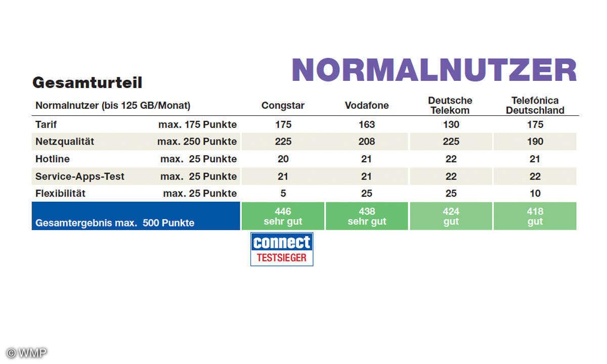 Normalnutzer