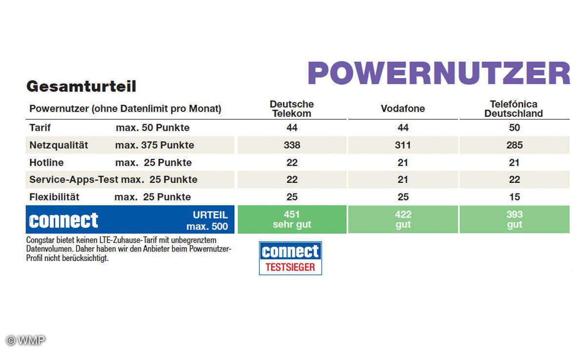 Powernutzer