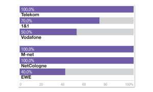TV, Internet & Telefonie: IPTV-Anbieter im Triple Play Test - IPTV Messungen - NetCologne