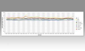 IPTV-Anbieter im Test: WebTV Initial Buffering Time