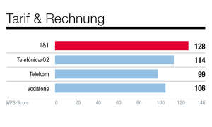 grafiken-kundenbarometer-netzbetreiber-connect-7-20202