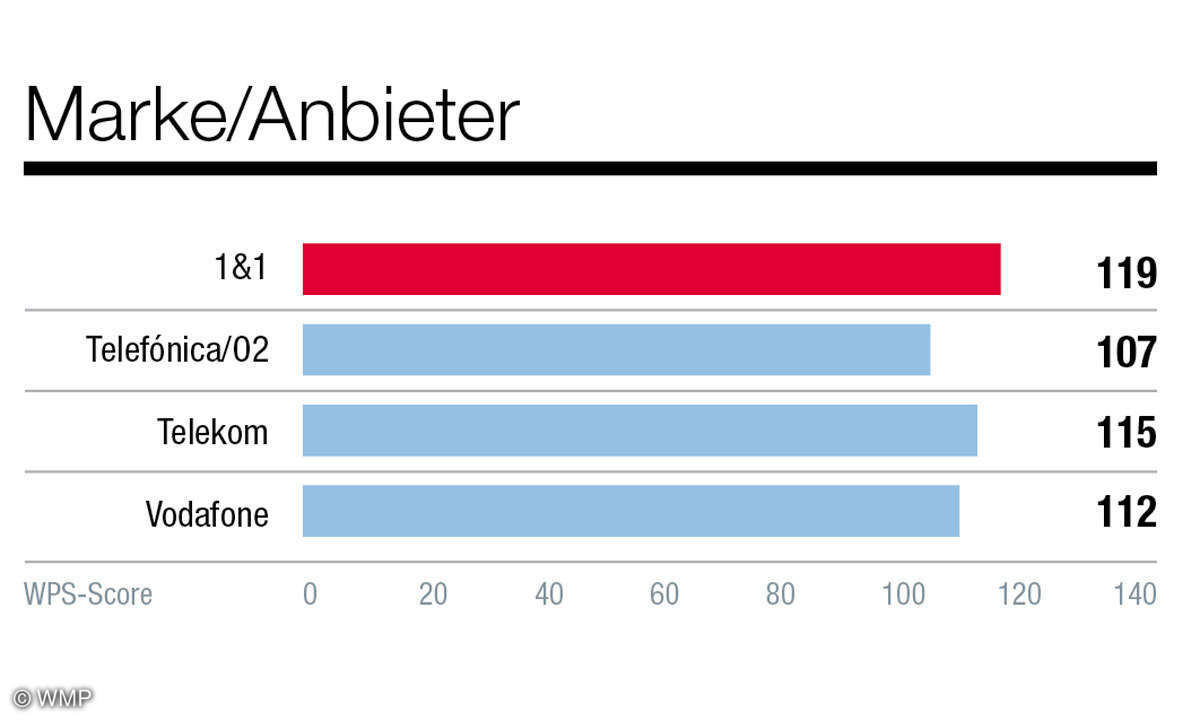 grafiken-kundenbarometer-netzbetreiber-connect-7-20203