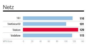 grafiken-kundenbarometer-netzbetreiber-connect-7-20205