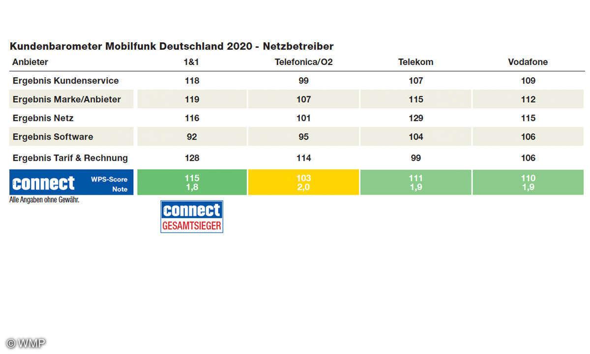 kundenbarometer-2020-mobilfunk-netzbetreiber