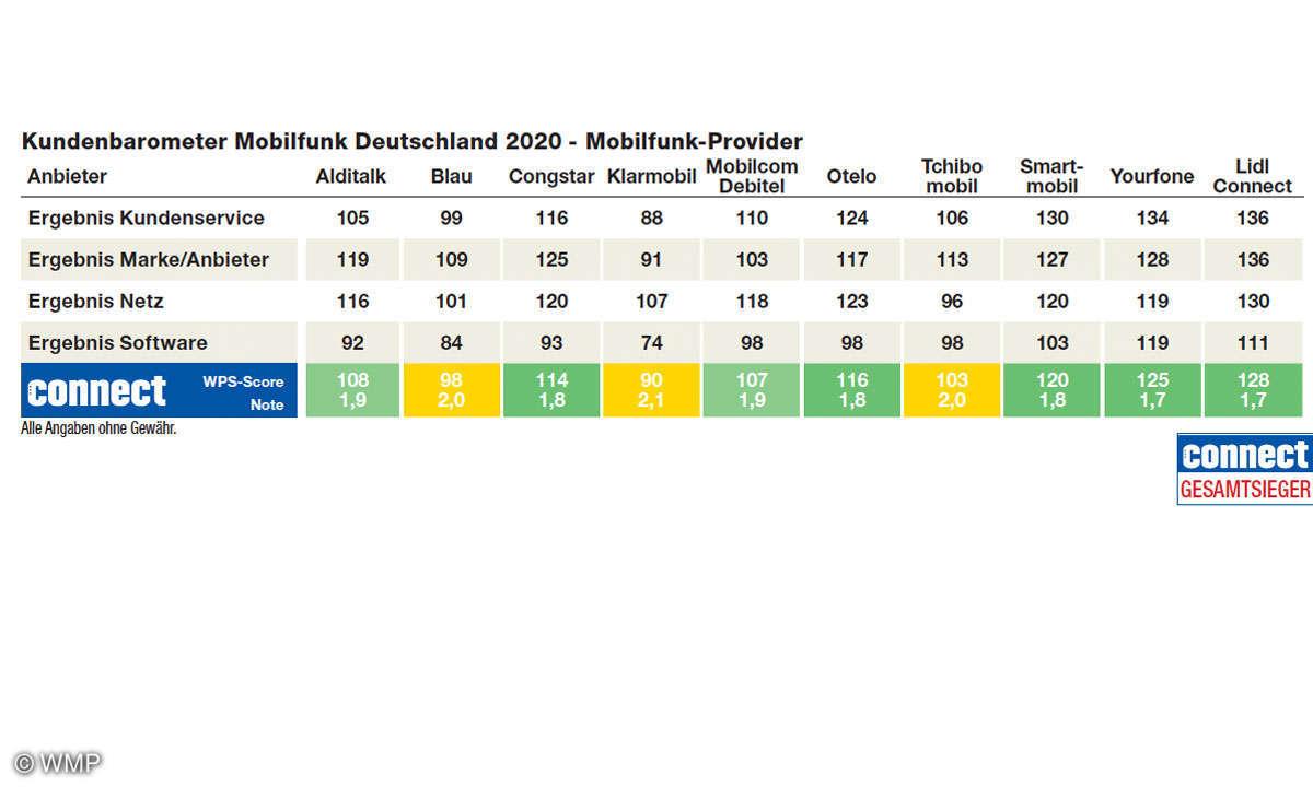 kundenbarometer-2020-mobilfunk-provider