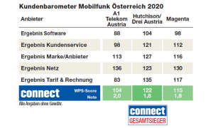 kundenbarometer-2020-mobilfunk-austria