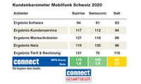 kundenbarometer-mobilfunk-schweiz