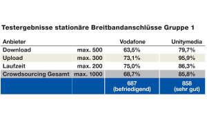 Service-Test - Breitband-Festnetz-Provider: Bandbreiten der Internetanbieter im Test -  Verrechnete Testergebnisse Vodafone u. Unitymedia