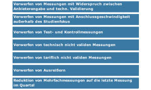 Service-Test - Breitband-Festnetz-Provider: Bandbreiten der Internetanbieter im Test -  Validierungsschritt (Teil2)