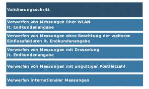 Service-Test - Breitband-Festnetz-Provider: Bandbreiten der Internetanbieter im Test - Validierungsschritt (Teil1)