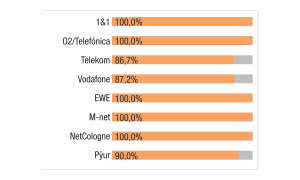 Festnetztest 2020 - Kategorie Highspeed-Internet