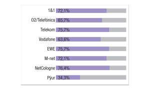 Festnetztest 2020 - Kategorie Crowdsourcing