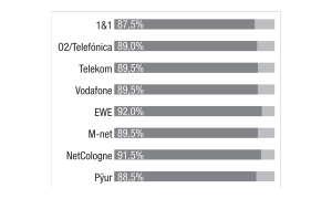 Festnetztest 2020 - Kategorie Web-TV