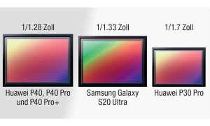 Huawei P40 im Test - Sensorgrößen Vergleich