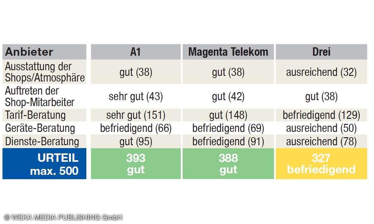 Mobilfunk-Shoptest - Österreich - Ergebnisse