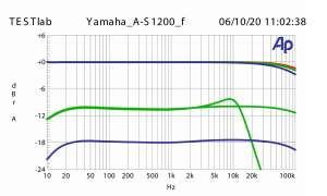 Yamaha A-S1200