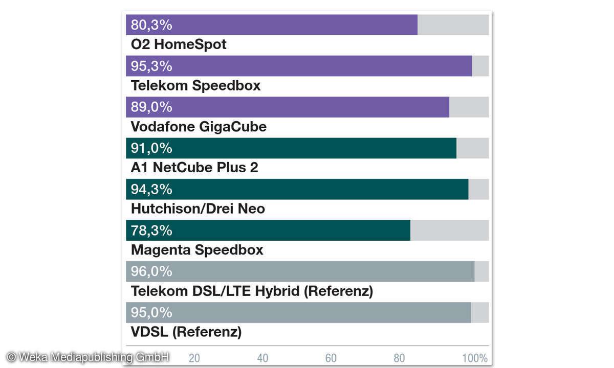 LTE Drei Neo Ergebnisse