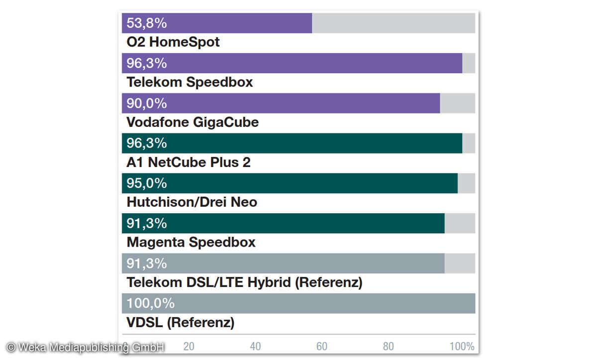 LTE A1 NetCube Plus 2 Ergebnisse