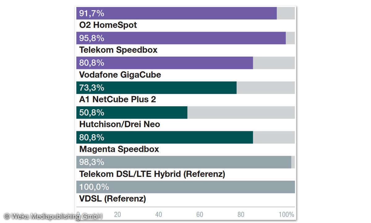 LTE Telekom Speedbox Ergebnisse
