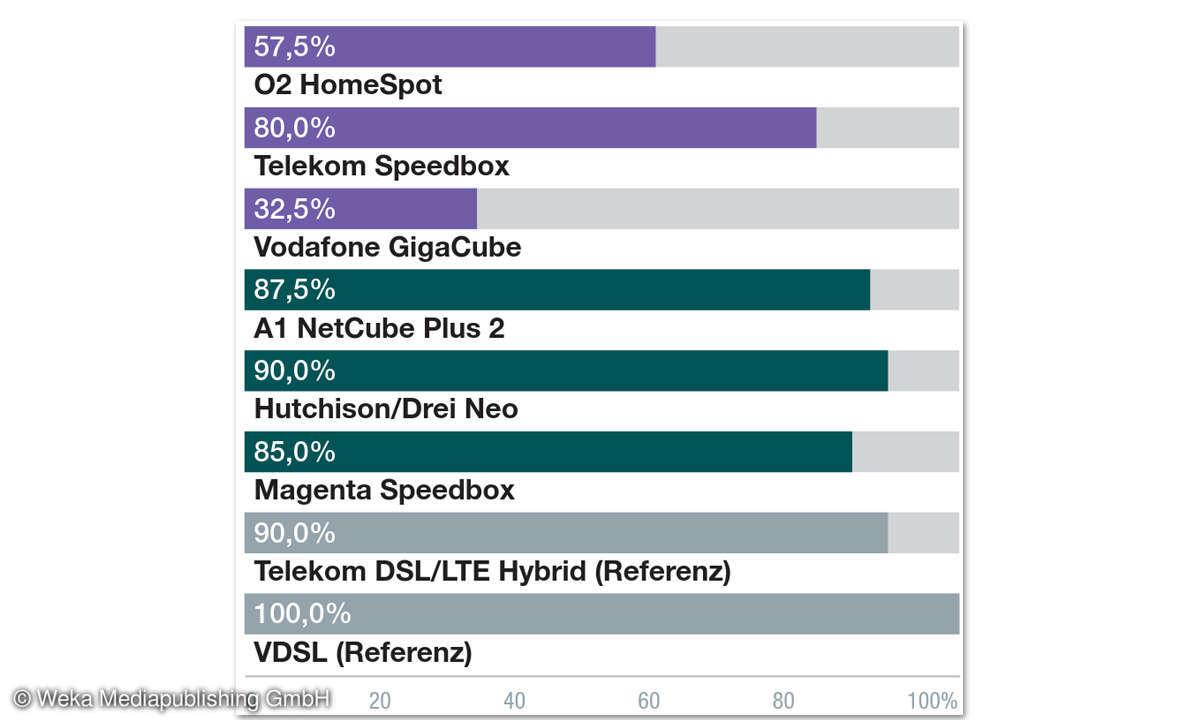 LTE Magenta Speedport Ergebnisse