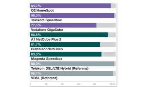 LTE O2 Homespot Ergebnisse