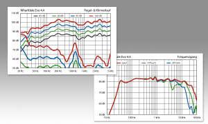 Wharfadale Evo 4.4 Klirr-u-Frequenzgang